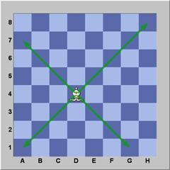 De dame is een schaakstuk