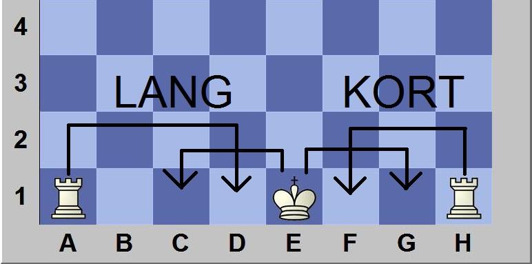 De rokade bij schaken